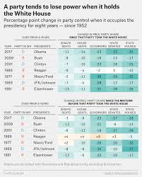 Obama Years In 9 Charts Barack Obama Won The White House But Democrats Lost The