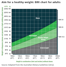Body Mass Index (Bmi) | Healthy Weight Guide