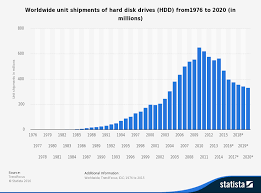 Hard Drive Performance Chart Storage Predictions For 2017 Mellanox Technologies Blog