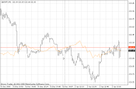 Ds_ticks Ticks On The Price Chart Metatrader 4 Forex