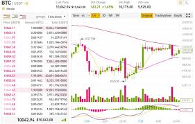 Price Chart Btc How To Earn Money Trading Cryptocurrency Crypto Unfold