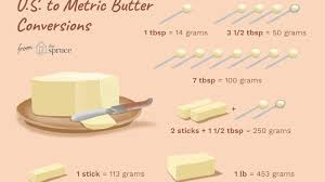 Ingredient Weight Chart Converting Grams Of Butter To Us Tablespoons