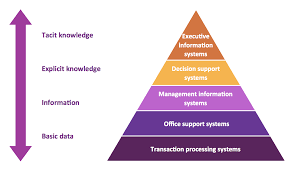 Designing Accounting Support System 5 Level Pyramid Model Diagram Information Systems Types