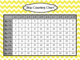 Count By 9 Chart Skip Counting Chart Multiplication