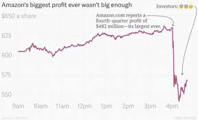 Amazons Quarterly Profit Is The Biggest Ever Quartz