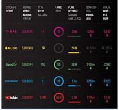 Top Music Streaming Services Comparison Chart 2019