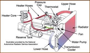 understanding automotive cooling systems cooling system diagram