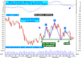 Reliance Capital Share Chart Reliance Capital Trading Tips Stock Has Formed Head And