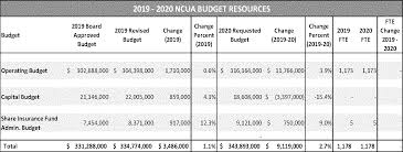 Ncua Accounting Manual Chart Of Accounts Federal Register The Ncua Staff Draft 2019 2020 Budget