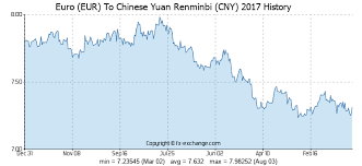 Rmb Exchange Rate History Chart Euro Eur To Chinese Yuan Renminbi Cny History Foreign