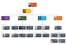 Chart Design Design An Organization Chart
