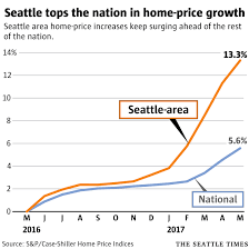 Small Picture Foreign buyers drop off as Seattle housing market hits hottest