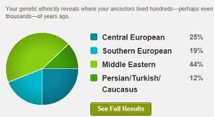 Green Chart Dna Fortify Your Family Tree Making Sense Of Your Dna Results