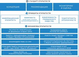 Курсовая работа нормативно техническое обеспечение российской  Курсовая работа нормативно техническое обеспечение российской автомобильной промышленности за 2018 г