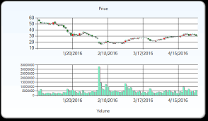 Solarcity Stock Price Target Bumped Down To 62 As Reported