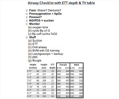 Ideal Body Weight Tidal Volume Chart Pulmcrit Devil In The Details Endotracheal Tube Depth