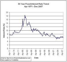 mortgage rate charts historical mortgage rate trend charts the phoenix real estate guy