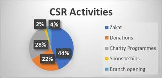 Charity Pie Charts Pie Chart Of Csr Activities Download Scientific Diagram