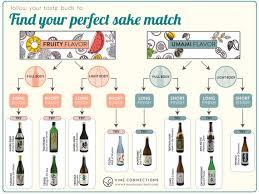 Sake Flavors Pairings Find Your Perfect Sake Match