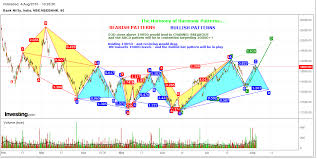 Harmonic Patterns Inspiration Trade Essentials BANK NIFTY HARMONIC PATTERNS