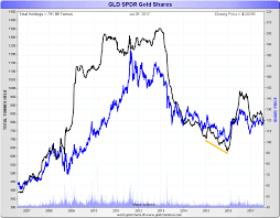 Spdr Gold Holdings Chart December 2019