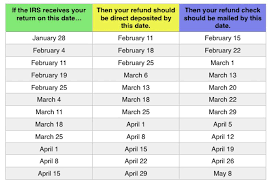 Irs Schedule Refund Chart 2018 2019 Tax Refund Chart Can Help You Guess When Youll Receive