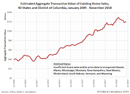 Real Estate Value Chart U S Residential Real Estate Market Peaked In March 2018