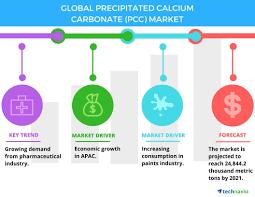 Global Precipitated Calcium Carbonate Market - Drivers and ...