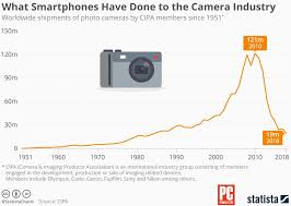 Smartphones Have Officially Crushed Digital Cameras