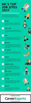 Top Job Search Websites The Uks Top Job Sites 2017 Revealed