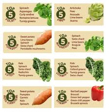 Vegetable Health Rankings Where Do Your Favorites Stand
