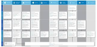 Cisco Certification Chart Whats The Point Of The Ccar
