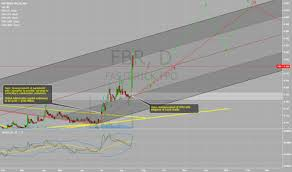Fbr Asx Chart Fbr Stock Price And Chart Asx Fbr Tradingview