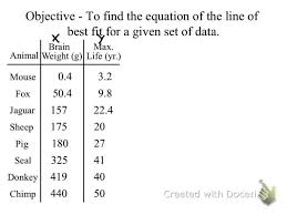 pleasant 7 line of best fit and linear equation word problems you ter plots worksheet 2