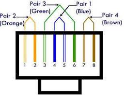 cat 5 wiring wiring diagram schematics baudetails info cat 6 wire diagram nilza net