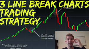 Line Break Chart Explained Three Line Break Charts Explained Plus A Simple Trading Strategy To Use Them