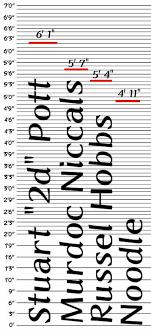 Character Height Chart Main Band Members Gorillaz Amino