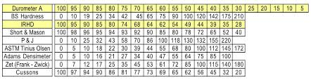 Rubber Hardness Comparison Chart History Origins