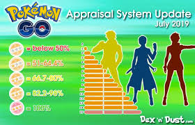 New Appraisal Infographic Thesilphroad