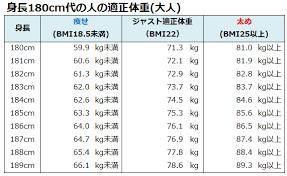 身長 180 平均 体重