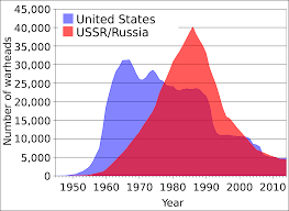 nuclear policy in the soviet union fall washington state  arms race graph