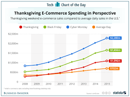 Sales Chart Black Friday And Cyber Monday Online Sales Chart Business Insider