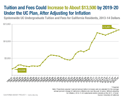 December 2014 California Budget Bites