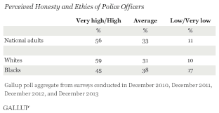 gallup review black and white attitudes toward police perceived honesty and ethics of police officers aggregated 2010 2013 data