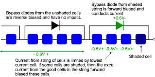 bypass diodes pveducation Solar Panel Diode Diagram bypass diodes across groups of solar cells the voltage across the unshaded solar cells depends on the degree of shading of the poor cell solar panel diode connection diagram