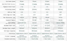 Copier Comparison Chart 11x17 Laser Printers Best 11x17 Laser Printer Comparisons
