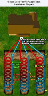 similiar geothermal system installation keywords geothermal heat pump system horizontal slinky loop installation