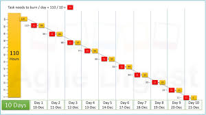 How To Create Burndown Chart In Tfs Sprint Burndown Chart Agile Digest
