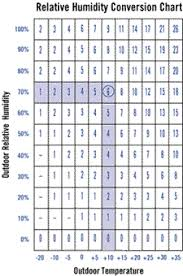 House Humidity Level Chart Avoid Common Mistakes In Humidifier Installations