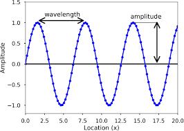 The Basics of Waves — Python Numerical Methods